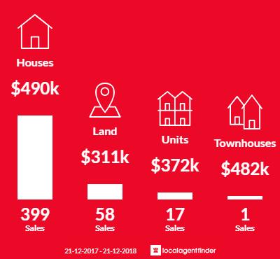 Average sales prices and volume of sales in Wyndham Vale, VIC 3024