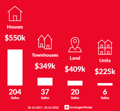 Average sales prices and volume of sales in Wynnum West, QLD 4178