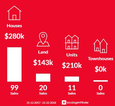 Average sales prices and volume of sales in Wynyard, TAS 7325