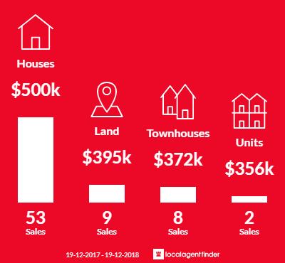 Average sales prices and volume of sales in Wyong, NSW 2259