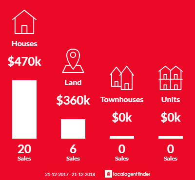 Average sales prices and volume of sales in Yackandandah, VIC 3749