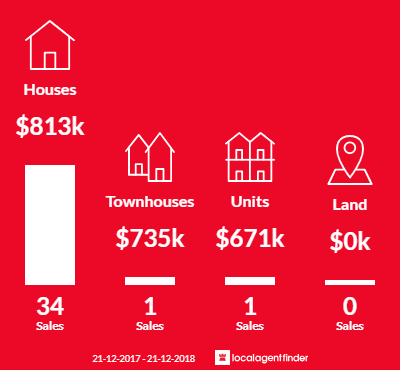 Average sales prices and volume of sales in Yallambie, VIC 3085