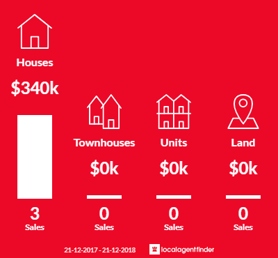 Average sales prices and volume of sales in Yallourn, VIC 3825