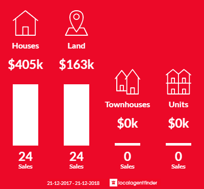 Average sales prices and volume of sales in Yalyalup, WA 6280