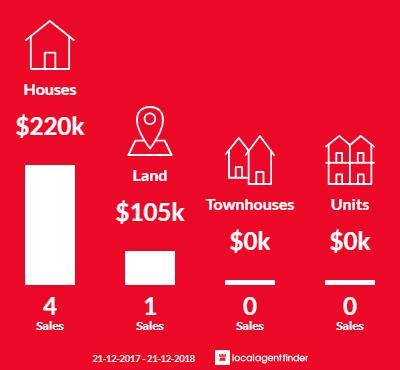 Average sales prices and volume of sales in Yanakie, VIC 3960