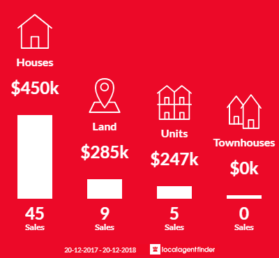 Average sales prices and volume of sales in Yandina, QLD 4561
