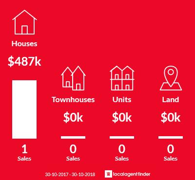 Average sales prices and volume of sales in Yarpturk, VIC 3283