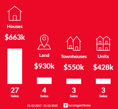 Average sales prices and volume of sales in Yarra Glen, VIC 3775