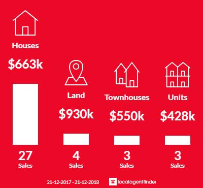 Average sales prices and volume of sales in Yarra Glen, VIC 3775