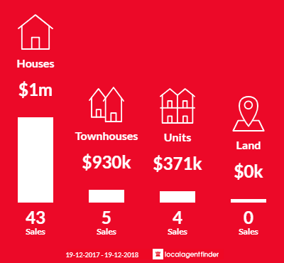 Average sales prices and volume of sales in Yarralumla, ACT 2600