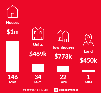 Average sales prices and volume of sales in Yarraville, VIC 3013