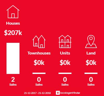 Average sales prices and volume of sales in Yarroweyah, VIC 3644