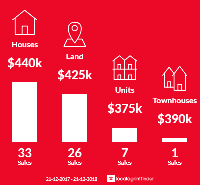 Average sales prices and volume of sales in Yea, VIC 3717