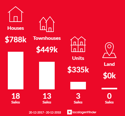 Average sales prices and volume of sales in Yeerongpilly, QLD 4105