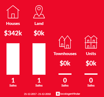 Average sales prices and volume of sales in Yendon, VIC 3352