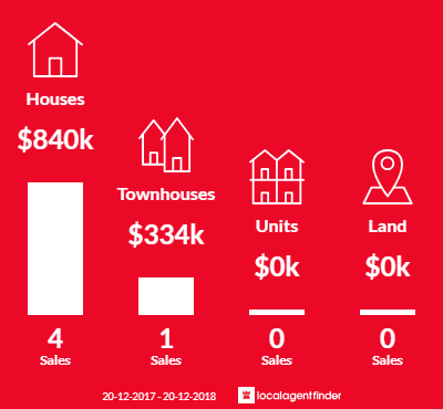 Average sales prices and volume of sales in Yennora, NSW 2161