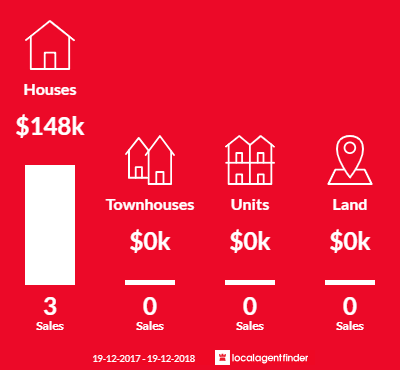 Average sales prices and volume of sales in Yeoval, NSW 2868