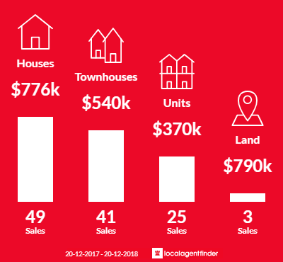 Average sales prices and volume of sales in Yeronga, QLD 4104