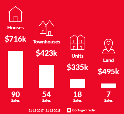 Average sales prices and volume of sales in Yokine, WA 6060