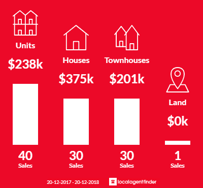 Average sales prices and volume of sales in Yorkeys Knob, QLD 4878