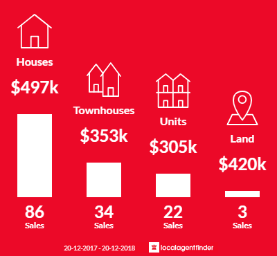Average sales prices and volume of sales in Zillmere, QLD 4034